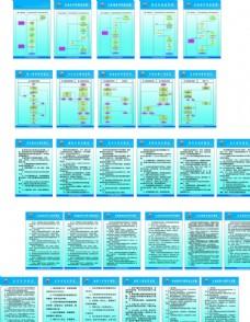 岗位流程图及制度