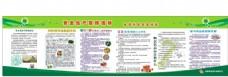 食品生產安全展板